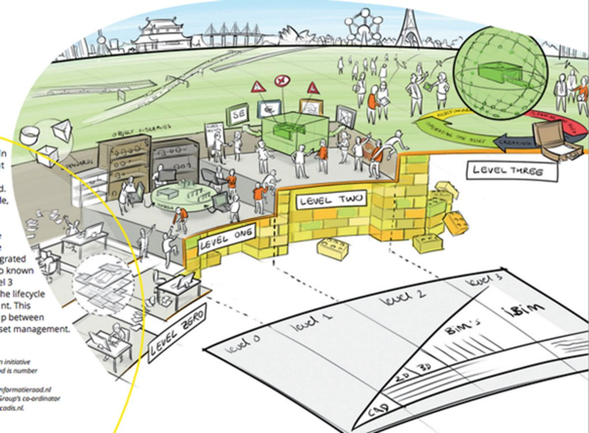 En mer visuell BIM-Trapp fra Holland – Kilde: Arcadis - BIR, 2014