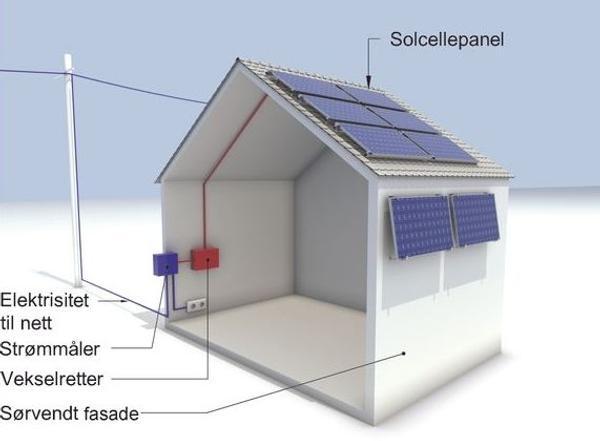 Solcelleanlegg bestående av flere sammenkoblede solcellepaneler, kabler, vekselretter og tilkobling til nettet. Illustrasjon: Byggforskserien