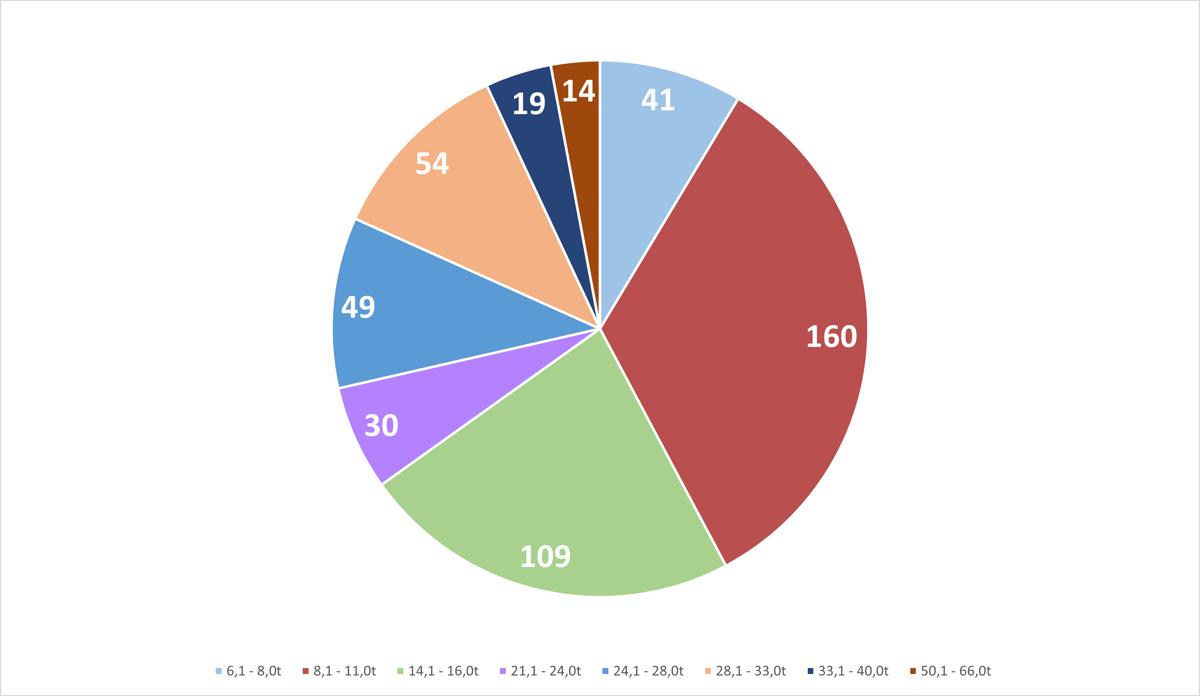 Denne figuren viser fordelingen for salg av gravemaskiner på belter fordelt på vektklasser for andre kvartal 2021. Klasser med færre en ti solgte maskiner er ikke tatt med. Illustrasjon MGF