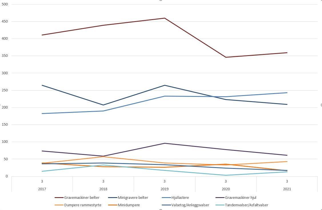 Denne grafen viser utviklingen for tredje kvartal i 2017 til 2021 for de største undergruppene av anleggsmaskinstatistikken. Illustrasjon: MGF