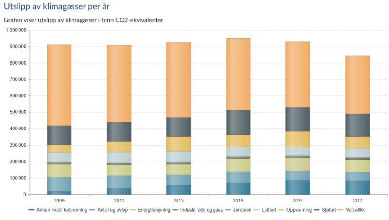 Eksempel fra klimabudsjett i Bergen 2020, grafikk hentet ut fra Framsikt og benyttet i den digitale handlingsplanen.