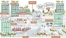 Nå spør Bergen kommune hvordan framtidige beboere i Grønneviken ønsker å bo. Er felleskjøkken og delebiler noe for dem? Illustrasjon: @bopilotbergen