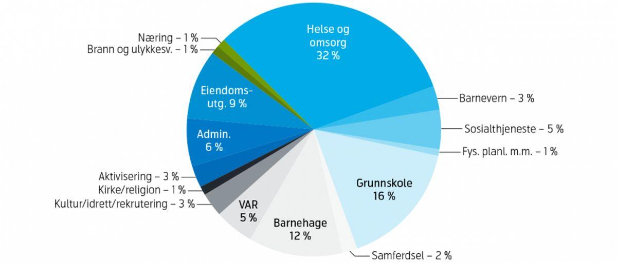 Nær 70 % av kommunenes kostnader går til helse/omsorg og oppvekst/utdanning. Kilde: Kommunene og norsk økonomi – KNØ 2015