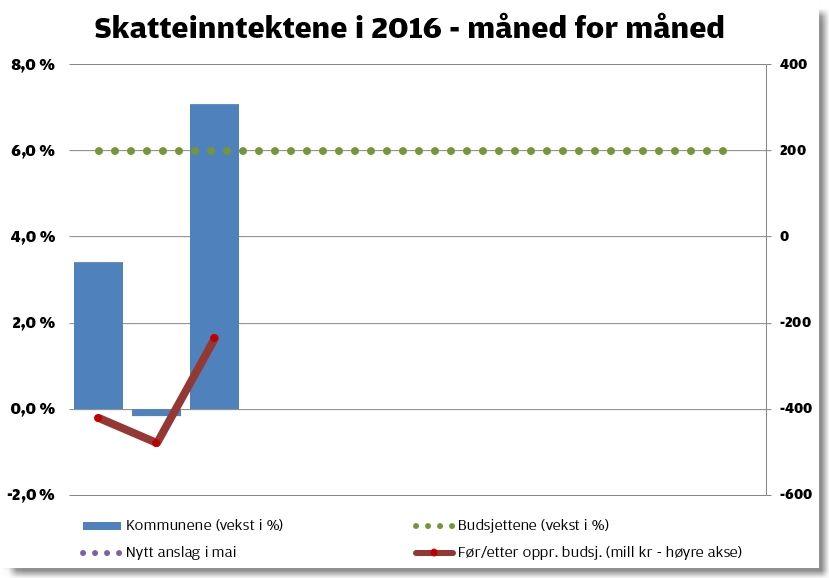 Grafikken viser skatteinntektene per mars 2016 (blå søyler) målt mot hva kommunene har budsjettert med (stiplet linje). Rød linje og høyre akse viser hvor mye etter skjema inntektene er så langt i år.