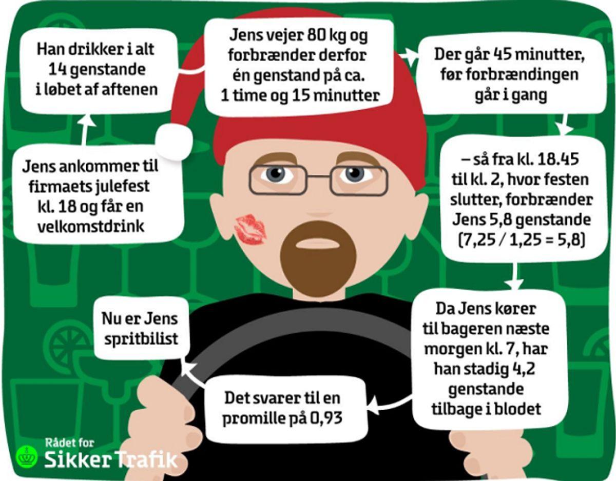 Jens' aften. Foto: Rådet for Sikker Trafik.
