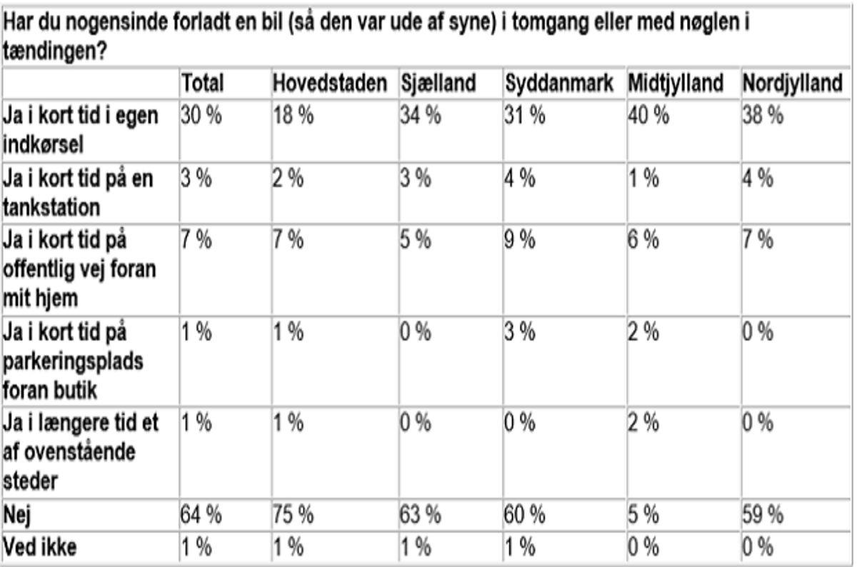 Der er forskel på, hvor du bor i landet. Klik videre og se, hvordan danskerne tror, forsikringen dækker. Kilde: Gjensidige.
