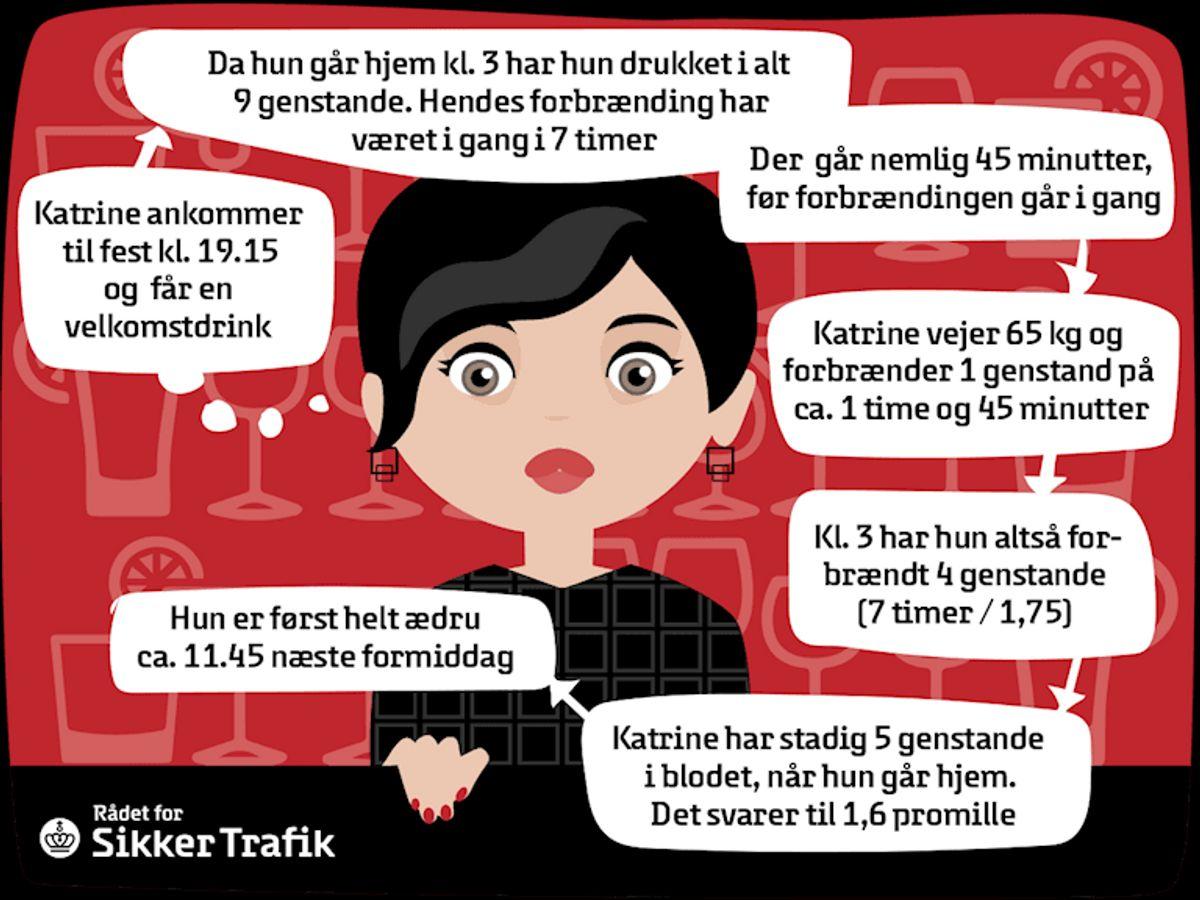 Og så længe er Katrine spritbilist.