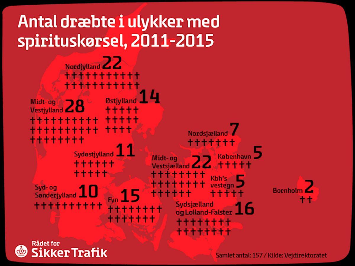 Fra 2011 til 2015 er 157 personer dræbt i trafikken som følge af spritkørsel.
