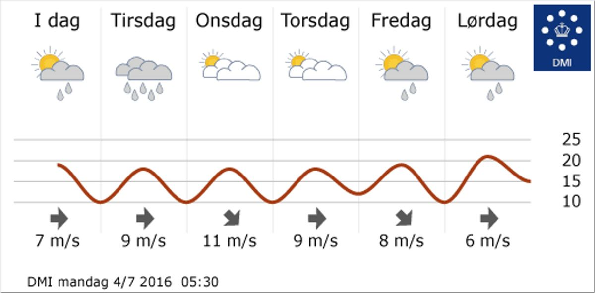 Sådan forventer DMI at denne uge bliver rent vejrmæssigt. Foto: DMI.