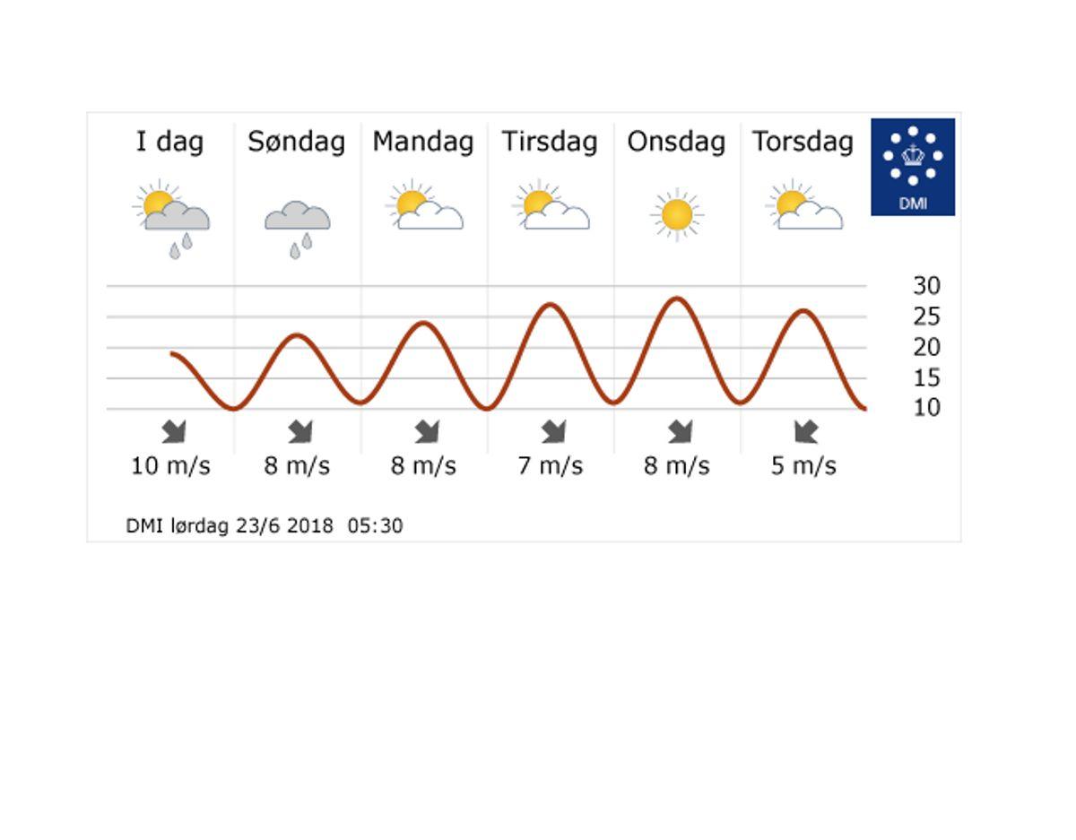 Tirsdag og onsdag får temperaturen et gevaldigt hak opad, afslører femdøgnsprognosen. Der er dog mere lækkeri i vente. Foto: DMI